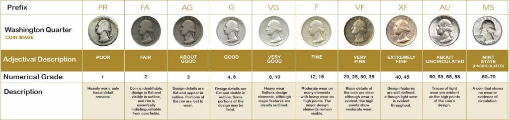 συλλεκτικά νομίσματα κατάσταση