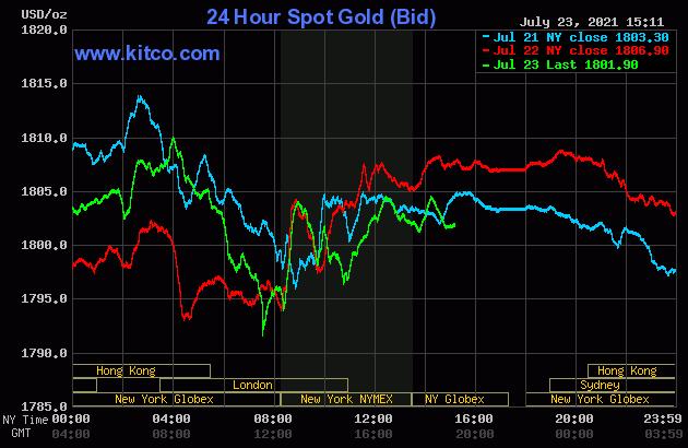 τιμές χρυσού